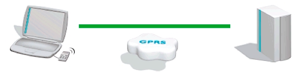Mac to GPRS